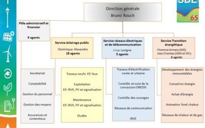 Nouvelle organisation du SDE65