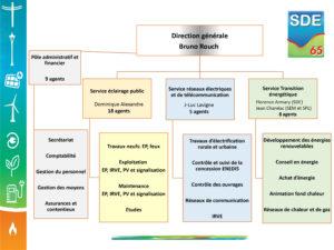 Organigramme général SDE65