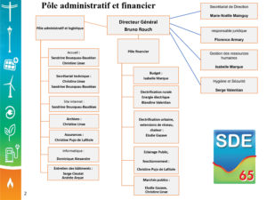 Organigramme SDE65 pôle administratif et financier