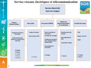 Organigramme SDE65 service réseaux