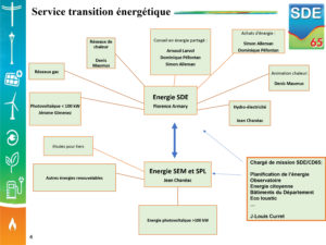 Organigramme SDE65 service transition énergétique