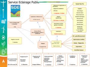 Organigramme SDE65 service éclairage public