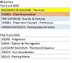 La région Occitanie, 2ème région de France la mieux équipée pour les véhicules électriques !